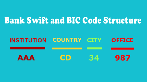 SWIFT Code Structure